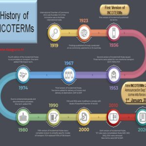Incoterms 101: All you need to know about incoterms 2020